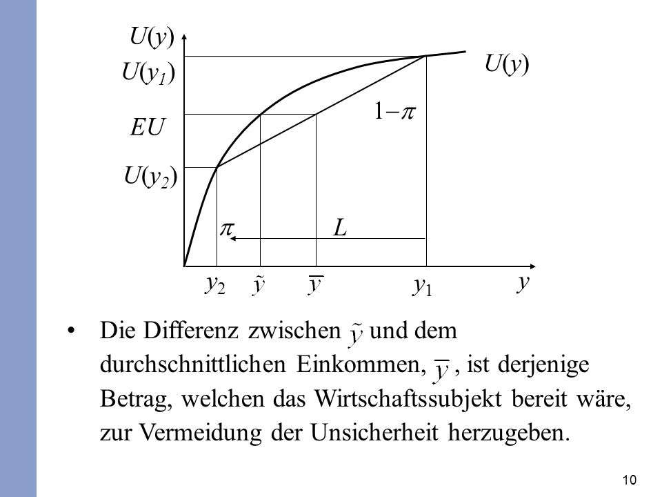 U(y) U(y) U(y1) 1-p. EU. U(y2) p. L. y2. y1. y.