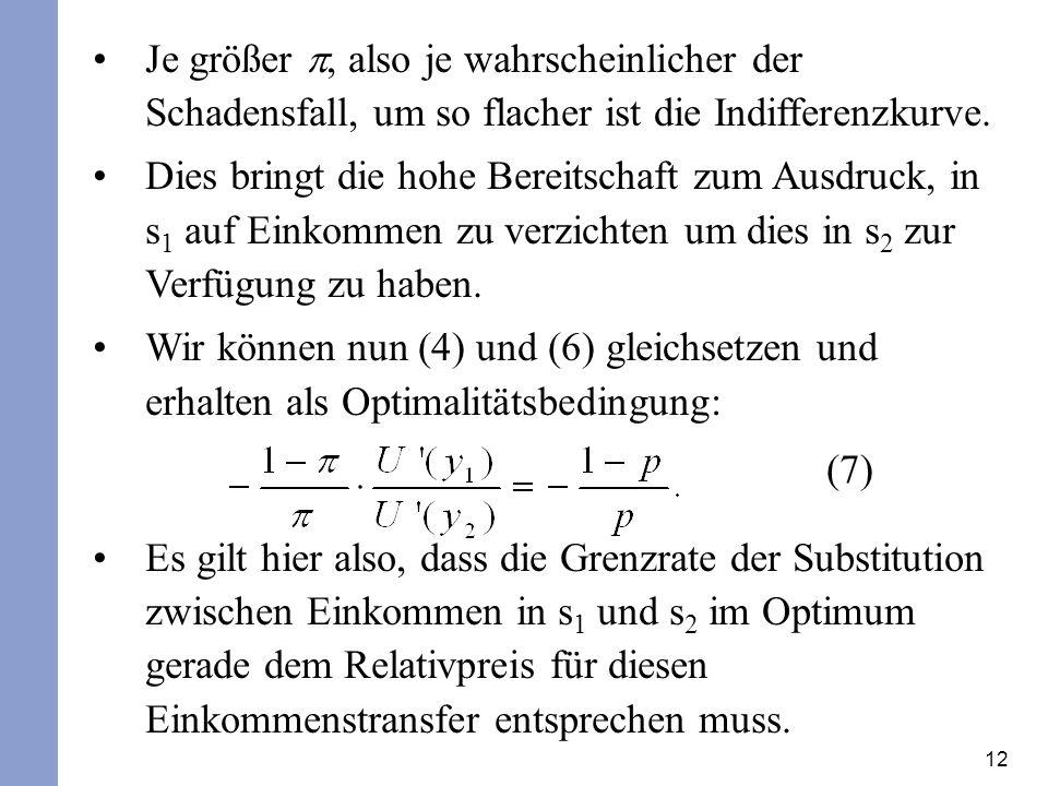 Je größer p, also je wahrscheinlicher der Schadensfall, um so flacher ist die Indifferenzkurve.