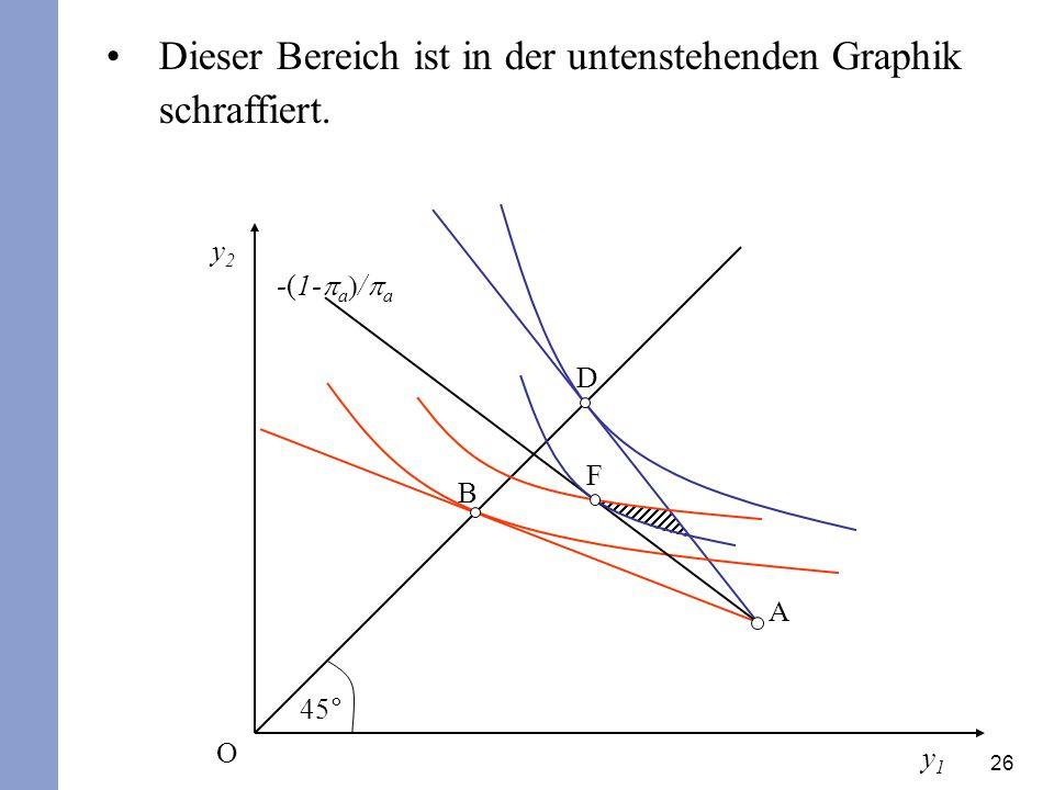 Dieser Bereich ist in der untenstehenden Graphik schraffiert.