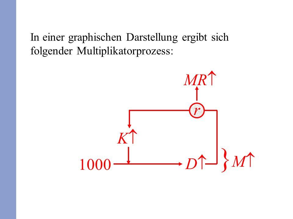 In einer graphischen Darstellung ergibt sich folgender Multiplikatorprozess: