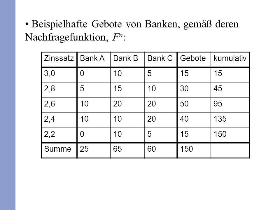 Beispielhafte Gebote von Banken, gemäß deren Nachfragefunktion, Fn: