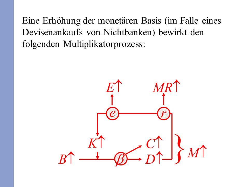 Eine Erhöhung der monetären Basis (im Falle eines Devisenankaufs von Nichtbanken) bewirkt den folgenden Multiplikatorprozess: