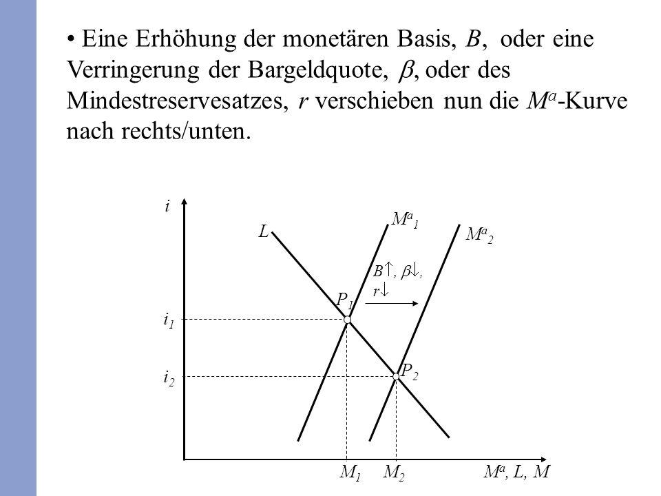 Eine Erhöhung der monetären Basis, B, oder eine Verringerung der Bargeldquote, b, oder des Mindestreservesatzes, r verschieben nun die Ma-Kurve nach rechts/unten.