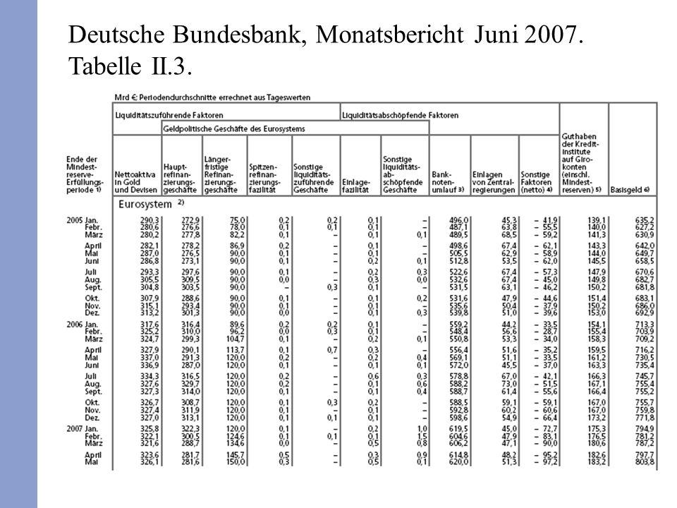 Deutsche Bundesbank, Monatsbericht Juni 2007. Tabelle II.3.
