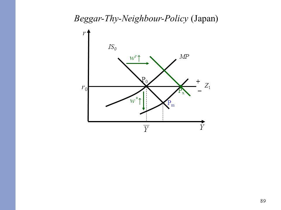 Schwenkt die Zentralbank auf eine expansivere geldpolitische Regel ein, so verschiebt sich die MP-Kurve nach unten. Es resultiert kurzfristig im Punkt Pm ein geringerer Realzinssatz und ein erhöhtes Inlandsprodukt.