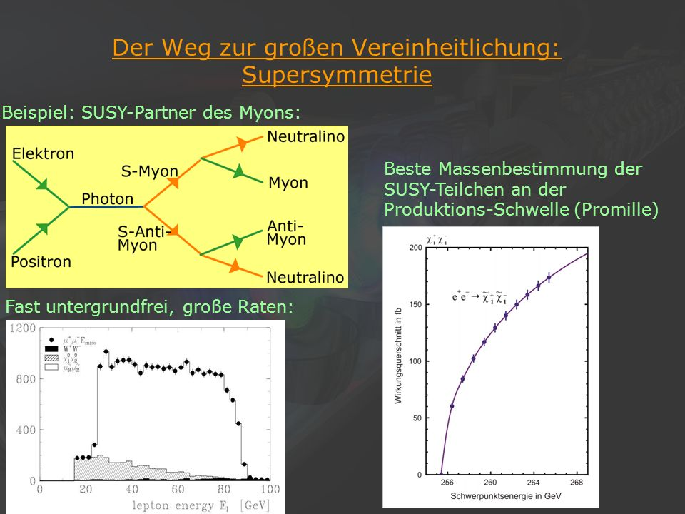 Der Weg zur großen Vereinheitlichung: Supersymmetrie
