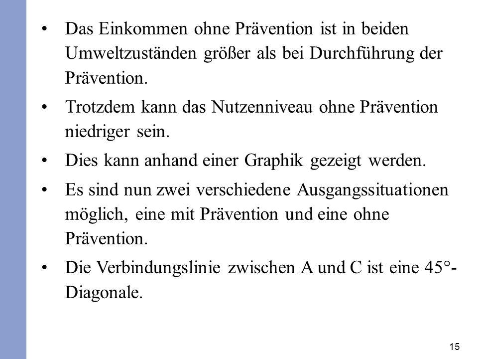 Das Einkommen ohne Prävention ist in beiden Umweltzuständen größer als bei Durchführung der Prävention.