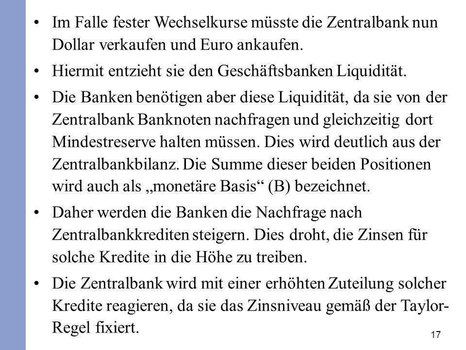 Im Falle fester Wechselkurse müsste die Zentralbank nun Dollar verkaufen und Euro ankaufen.