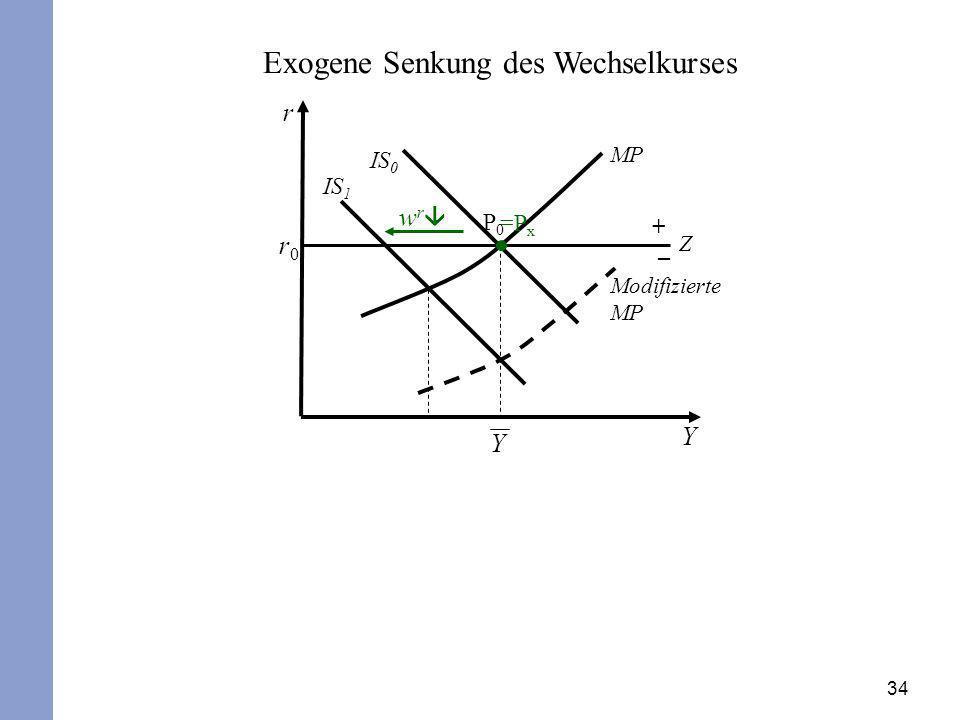 Exogene Senkung des Wechselkurses