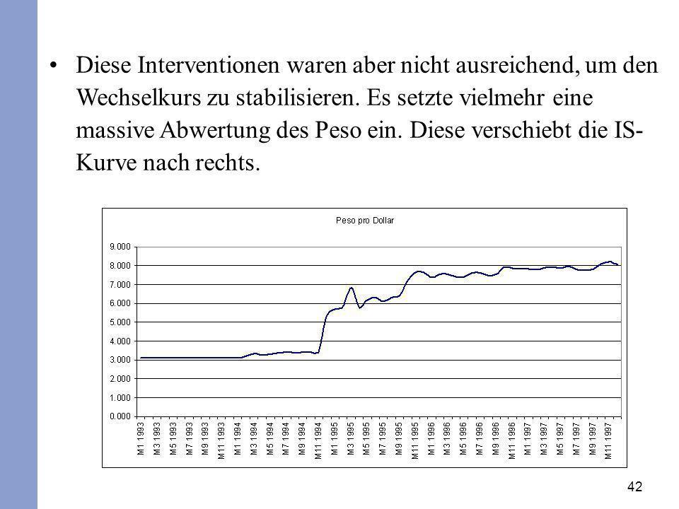 Diese Interventionen waren aber nicht ausreichend, um den Wechselkurs zu stabilisieren.
