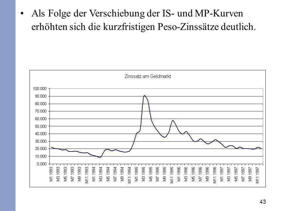 Als Folge der Verschiebung der IS- und MP-Kurven erhöhten sich die kurzfristigen Peso-Zinssätze deutlich.