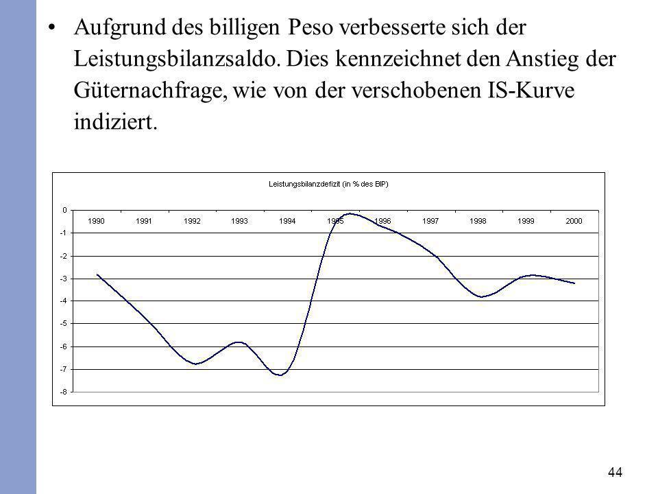 Aufgrund des billigen Peso verbesserte sich der Leistungsbilanzsaldo