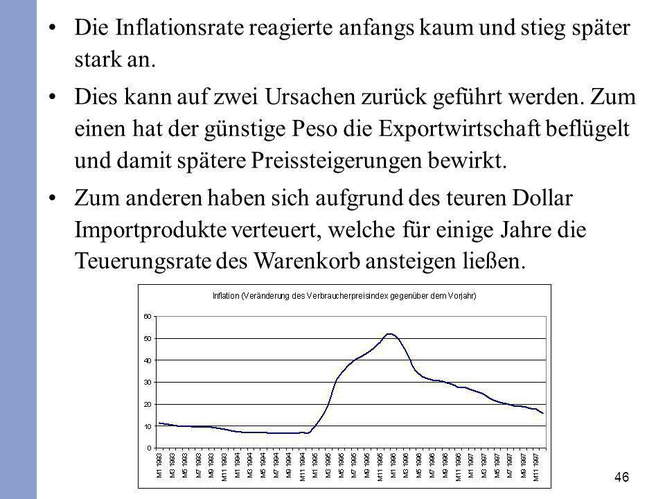 Die Inflationsrate reagierte anfangs kaum und stieg später stark an.