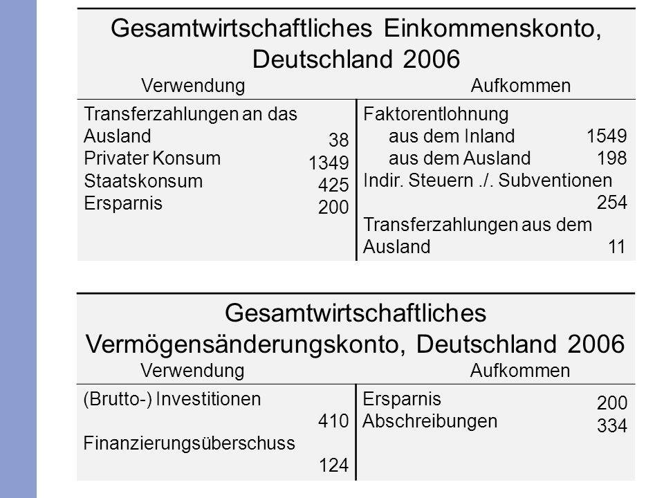 Gesamtwirtschaftliches Einkommenskonto, Deutschland 2006