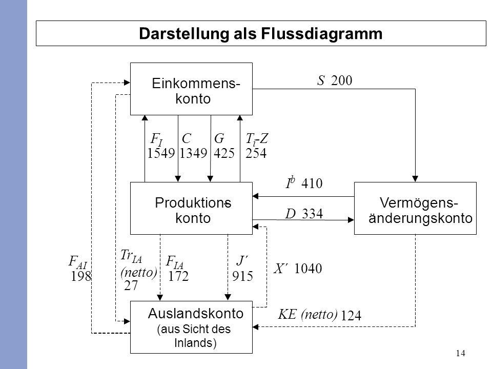 Darstellung als Flussdiagramm