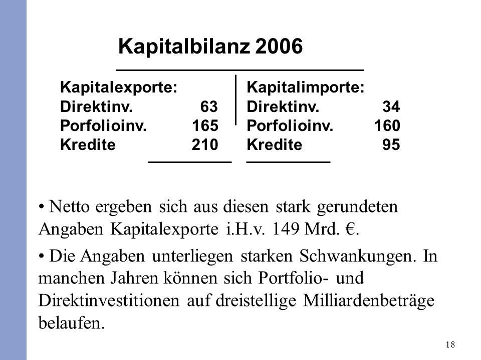 Kapitalbilanz 2006 Kapitalexporte: Direktinv. 63. Porfolioinv. 165. Kredite 210.