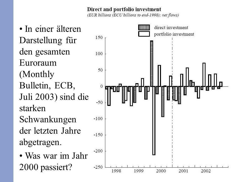 In einer älteren Darstellung für den gesamten Euroraum (Monthly Bulletin, ECB, Juli 2003) sind die starken Schwankungen der letzten Jahre abgetragen.
