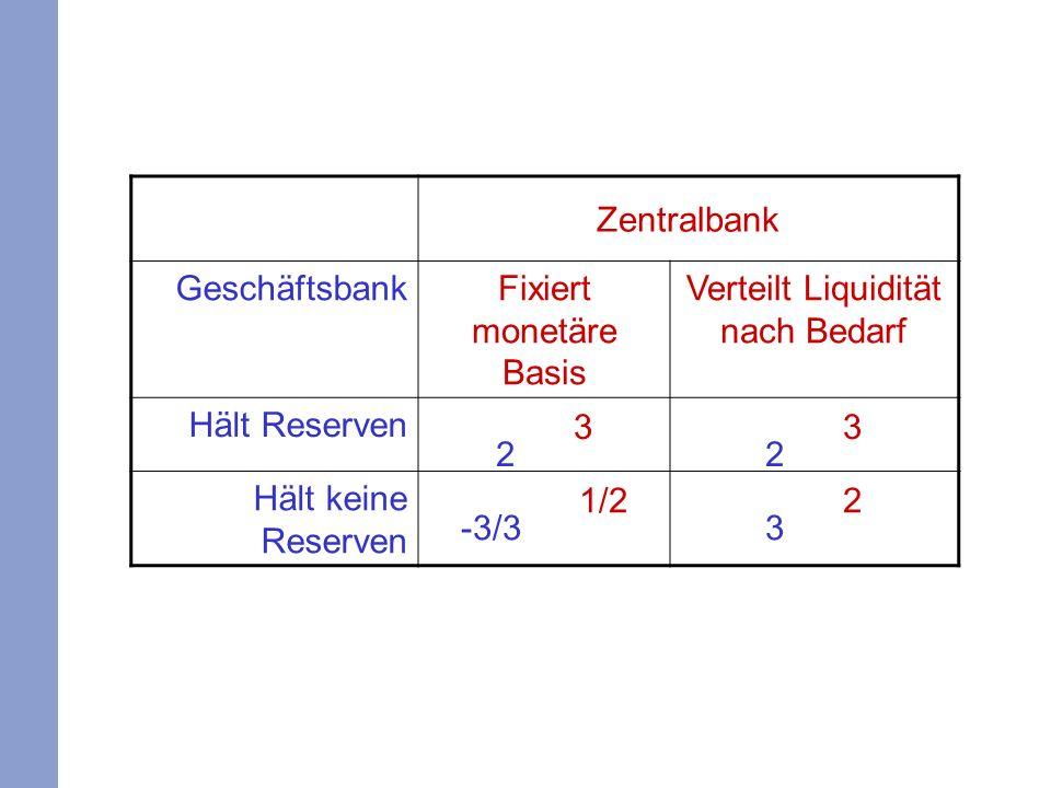 2 3 -3/3 1/2 3 2 Zentralbank Geschäftsbank Fixiert monetäre Basis