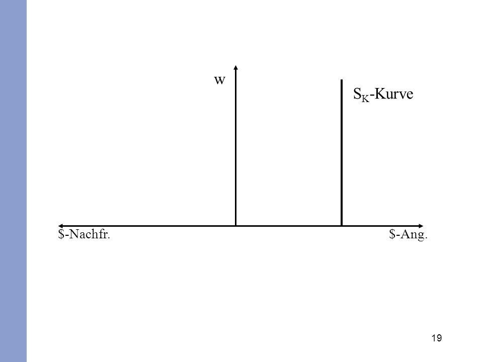 w SK-Kurve $-Nachfr. $-Ang.