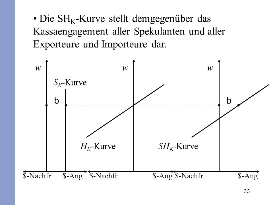 Die SHK-Kurve stellt demgegenüber das Kassaengagement aller Spekulanten und aller Exporteure und Importeure dar.