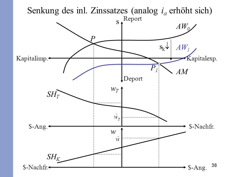Senkung des inl. Zinssatzes (analog ia erhöht sich)
