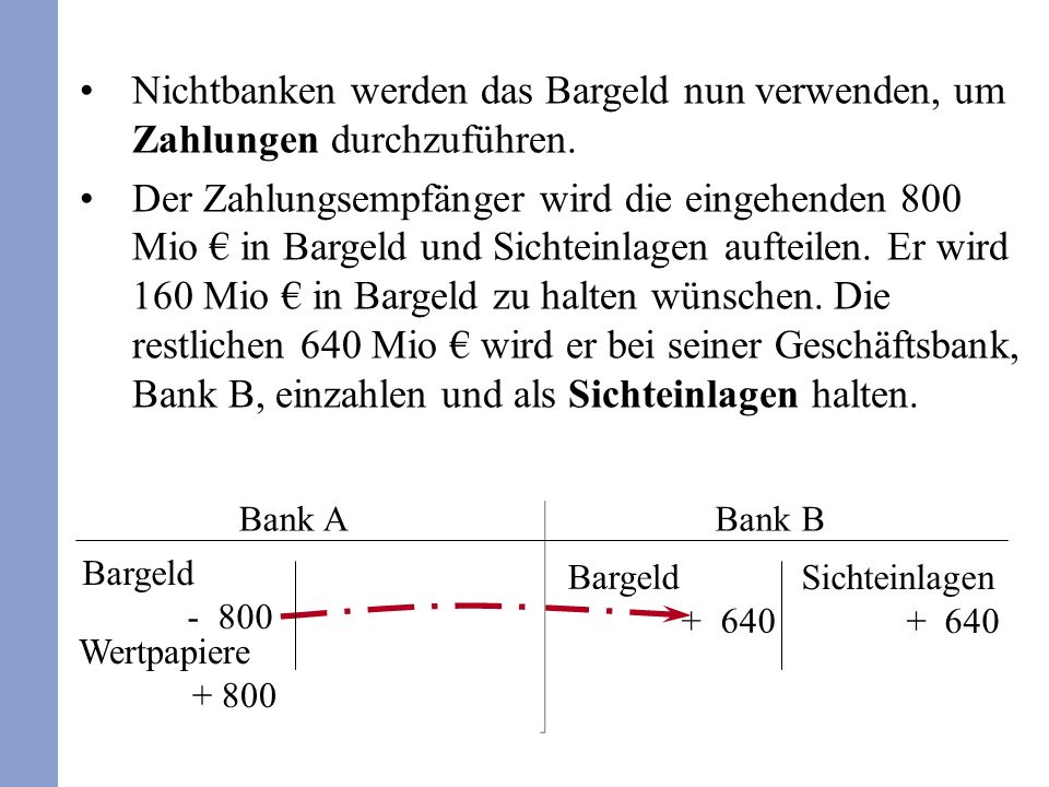 Zum Kreditgeld gehören neben Noten und Münzen auch das Buch- bzw