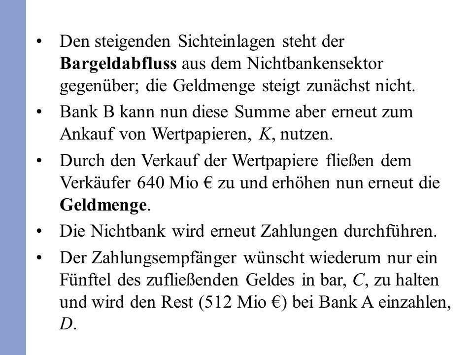 Manche Forderungen an Geschäftsbanken sind dort längerfristig gebunden.