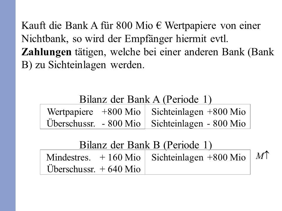 Den steigenden Sichteinlagen steht der Bargeldabfluss aus dem Nichtbankensektor gegenüber; die Geldmenge steigt zunächst nicht.