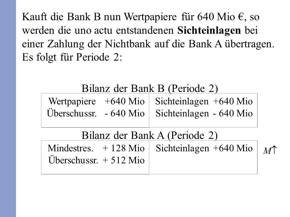 Die Sichteinlagen steigen also um weitere 512 Mio €.