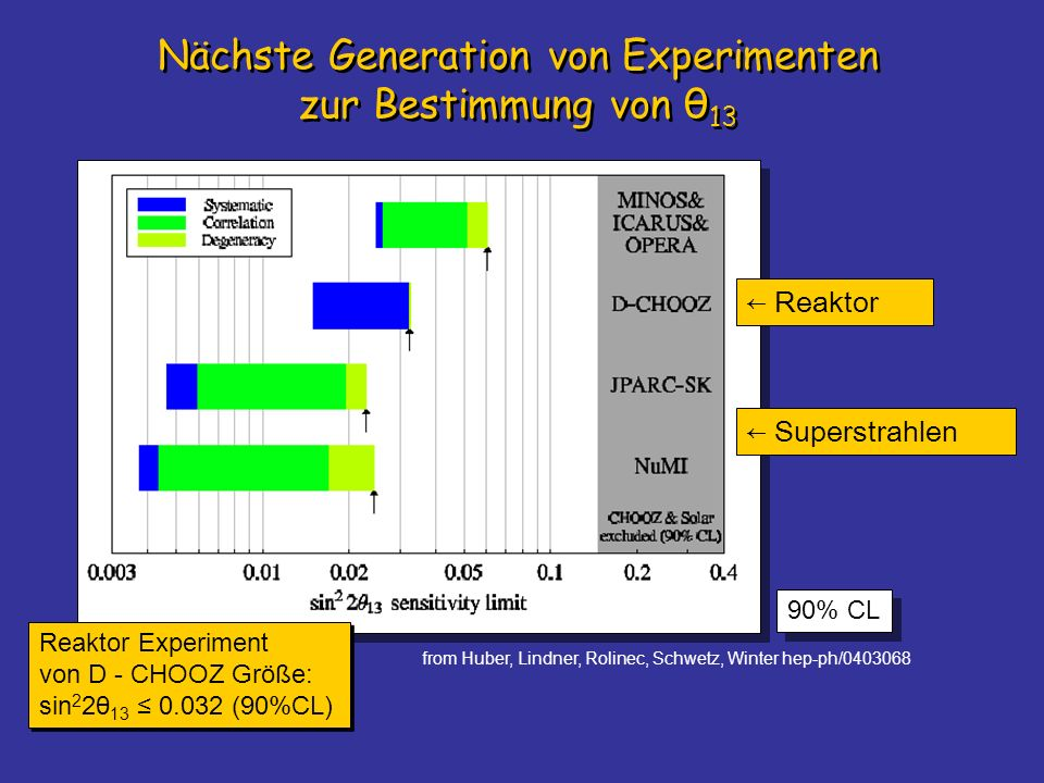 Nächste Generation von Experimenten zur Bestimmung von θ13