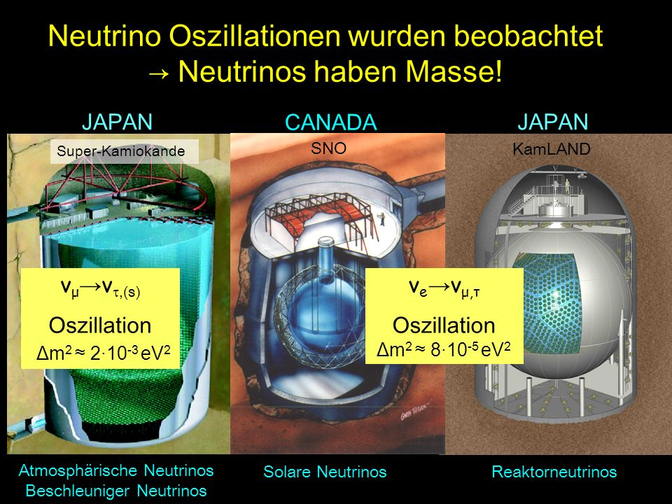 Neutrino Oszillationen wurden beobachtet → Neutrinos haben Masse!