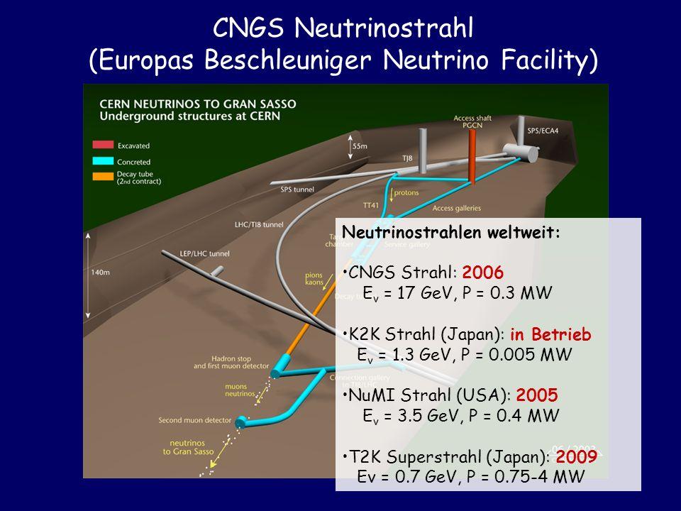 CNGS Neutrinostrahl (Europas Beschleuniger Neutrino Facility)