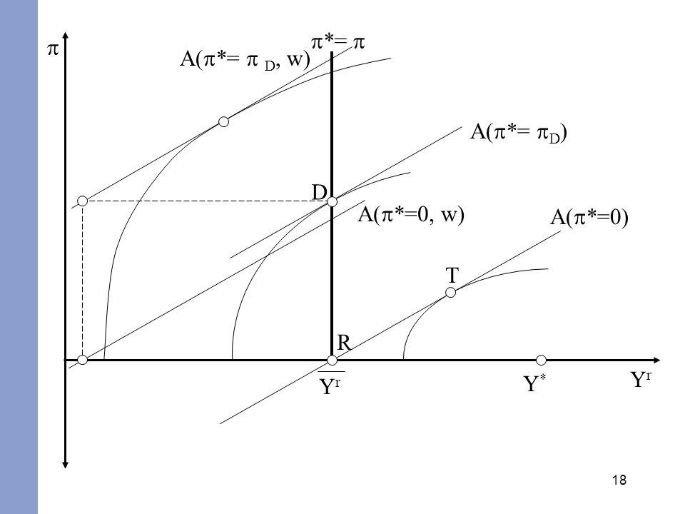 p*= p p A(p*= p D, w) A(p*= pD) D A(p*=0, w) A(p*=0) T R Yr Y* Yr
