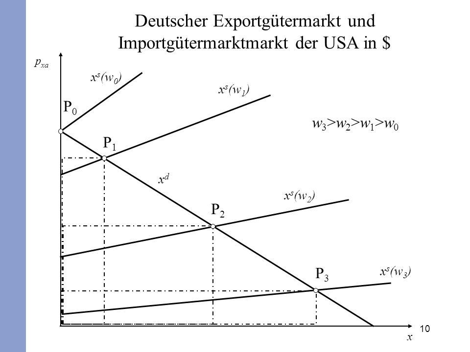 Deutscher Exportgütermarkt und Importgütermarktmarkt der USA in $