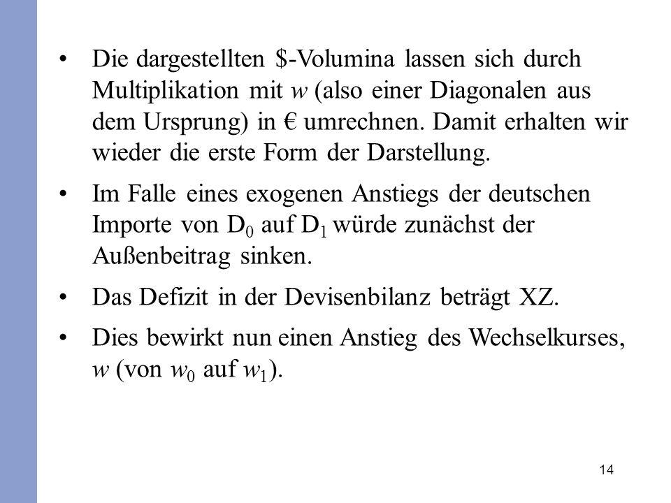 Die dargestellten $-Volumina lassen sich durch Multiplikation mit w (also einer Diagonalen aus dem Ursprung) in € umrechnen. Damit erhalten wir wieder die erste Form der Darstellung.