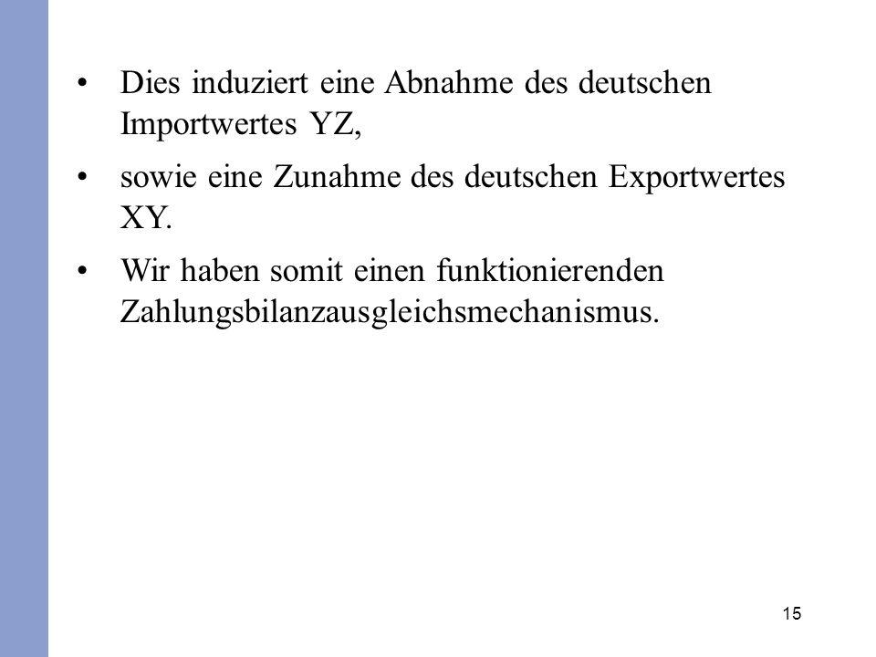 Dies induziert eine Abnahme des deutschen Importwertes YZ,