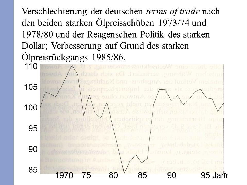 Verschlechterung der deutschen terms of trade nach den beiden starken Ölpreisschüben 1973/74 und 1978/80 und der Reagenschen Politik des starken Dollar; Verbesserung auf Grund des starken Ölpreisrückgangs 1985/86.