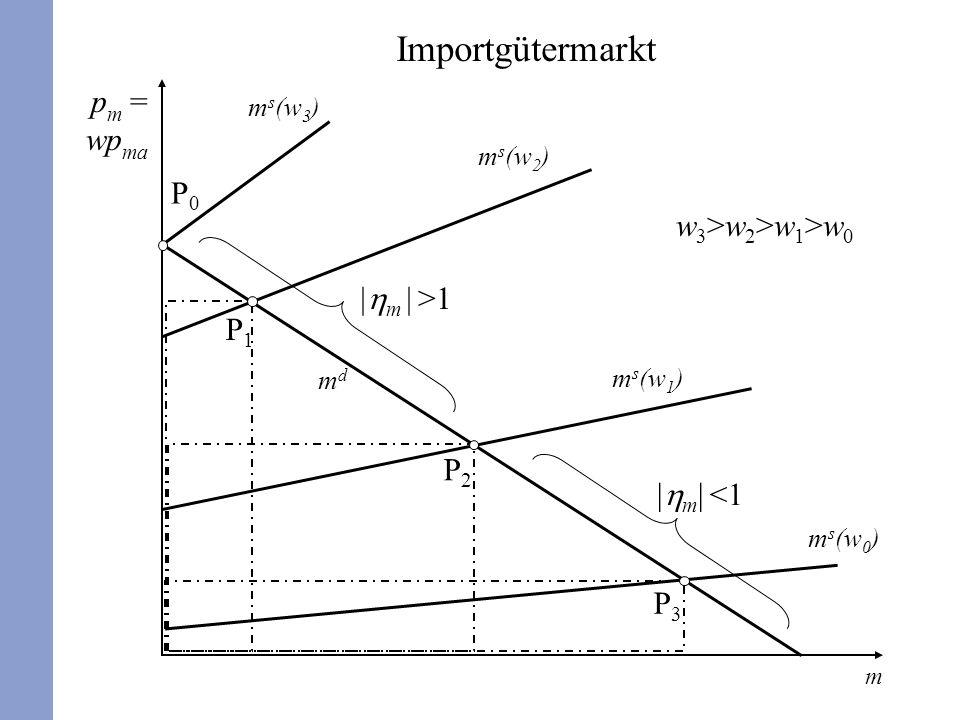 Importgütermarkt pm = wpma P0 w3>w2>w1>w0 |hm | >1 P1 P2