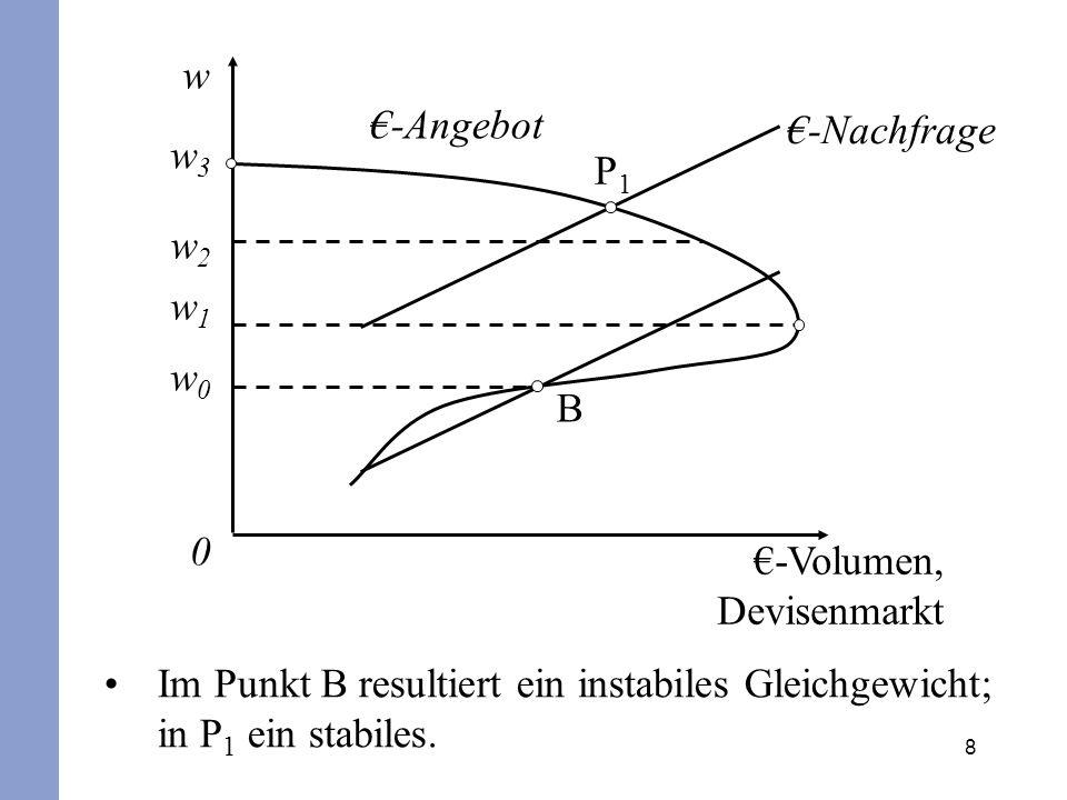 w €-Angebot. €-Nachfrage. w3. P1. w2. w1. w0. B. €-Volumen, Devisenmarkt.