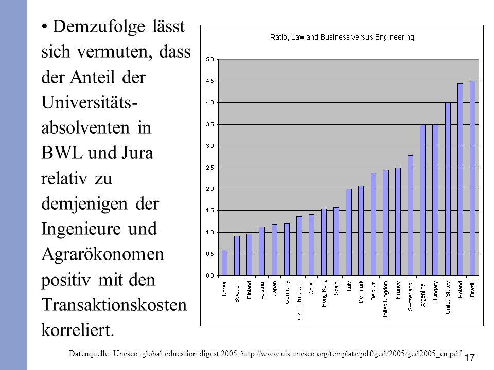 Demzufolge lässt sich vermuten, dass der Anteil der Universitäts-absolventen in BWL und Jura relativ zu demjenigen der Ingenieure und Agrarökonomen positiv mit den Transaktionskosten korreliert.
