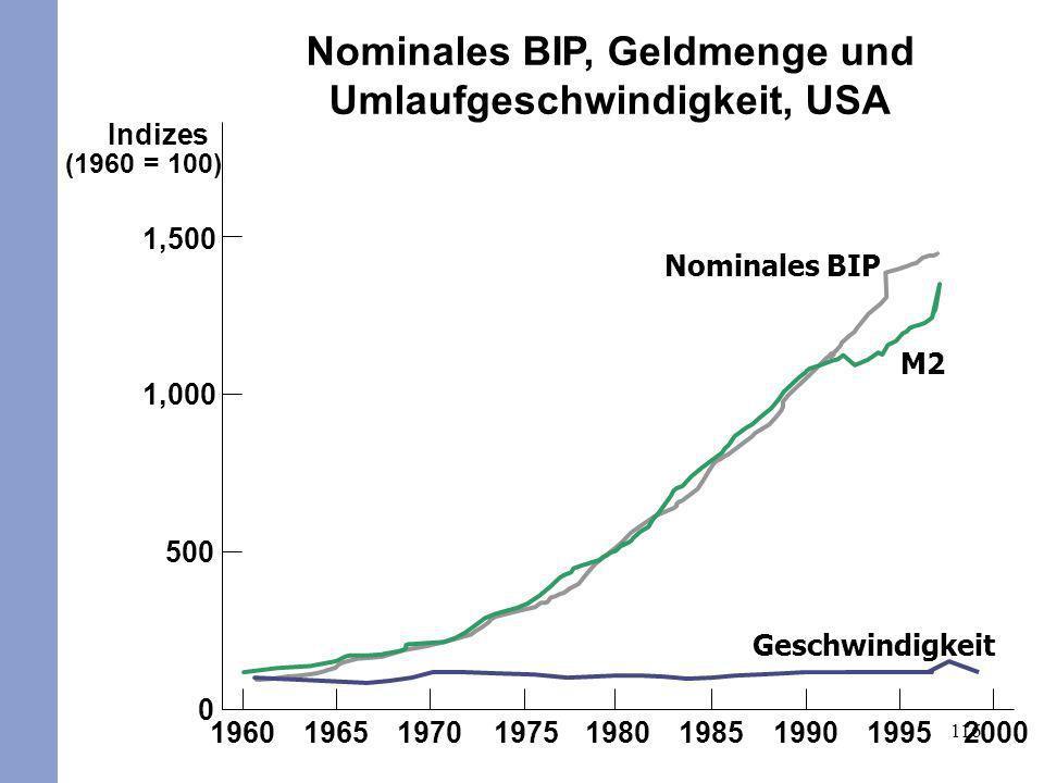 Nominales BIP, Geldmenge und Umlaufgeschwindigkeit, USA
