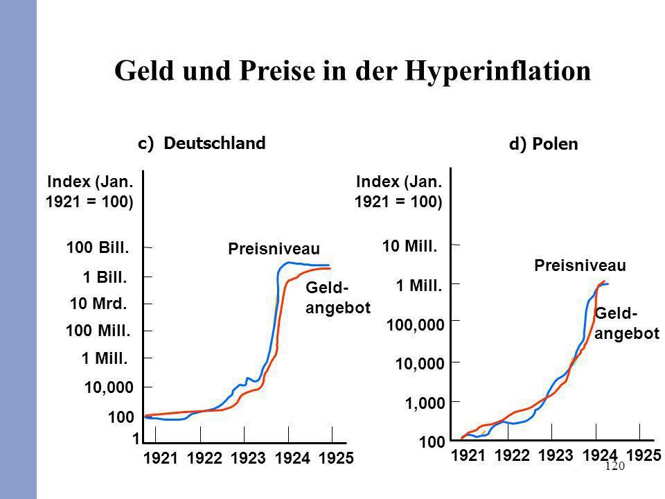 Geld und Preise in der Hyperinflation