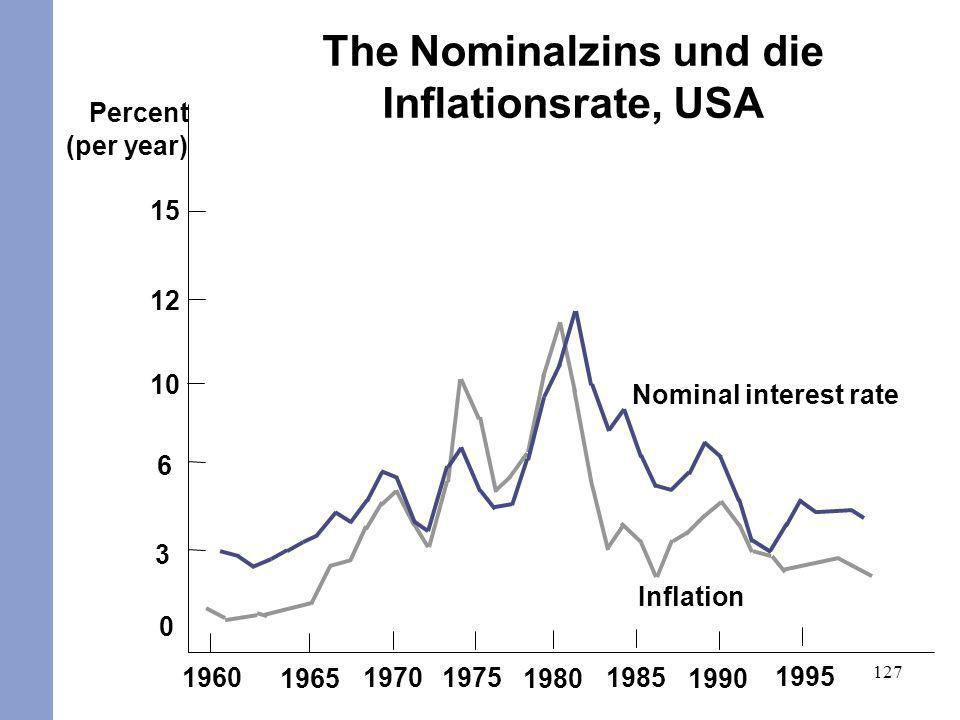 The Nominalzins und die Inflationsrate, USA