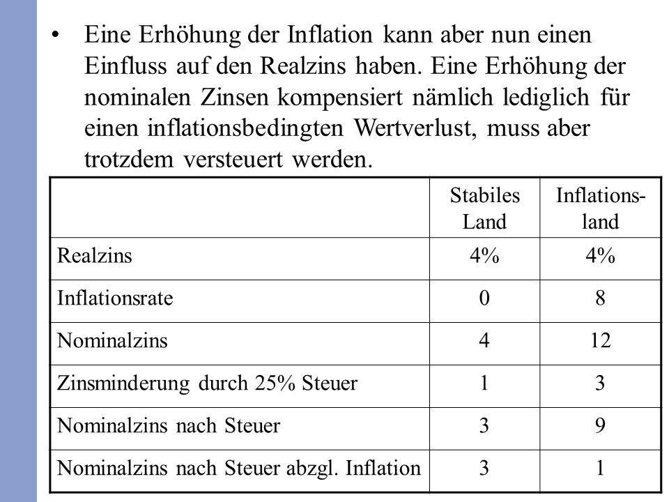 Eine Erhöhung der Inflation kann aber nun einen Einfluss auf den Realzins haben. Eine Erhöhung der nominalen Zinsen kompensiert nämlich lediglich für einen inflationsbedingten Wertverlust, muss aber trotzdem versteuert werden.