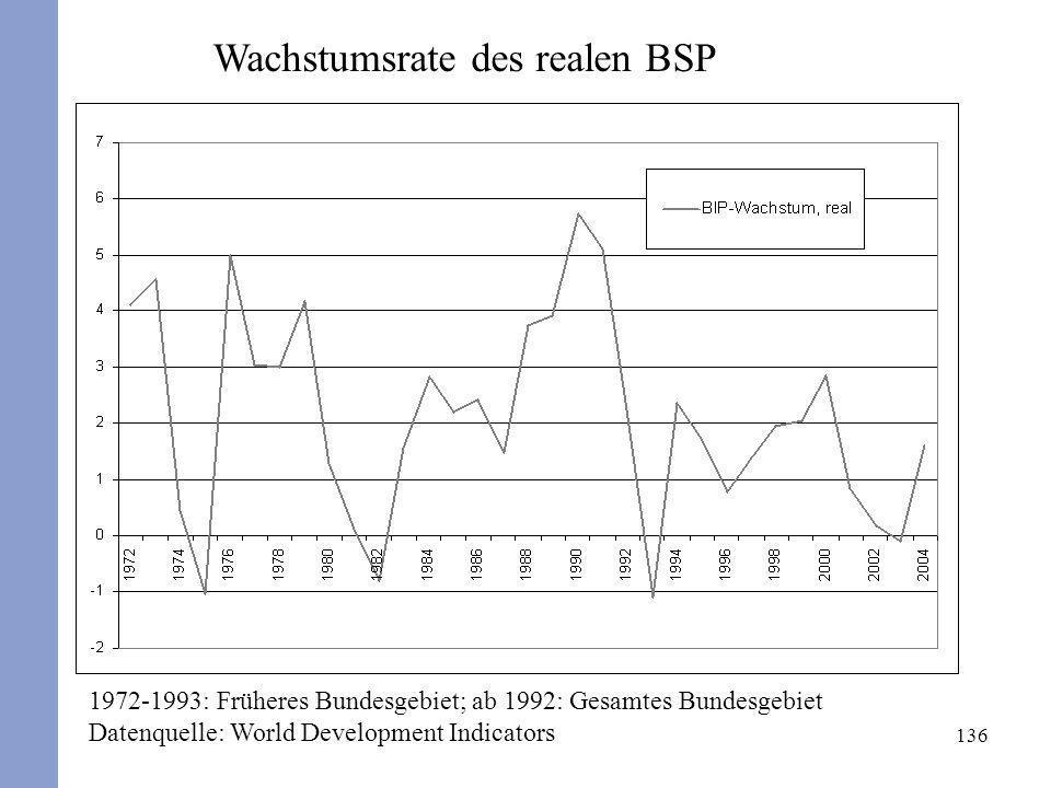Wachstumsrate des realen BSP