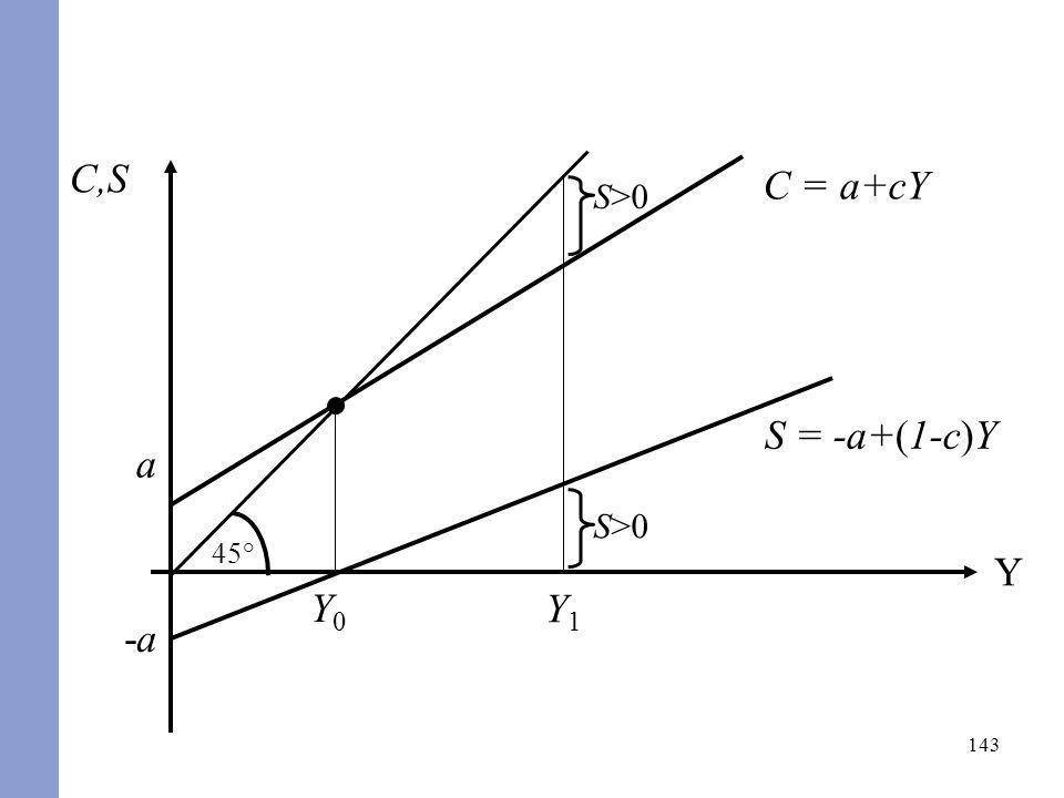 C,S C = a+cY a 45° Y1 S>0 -a S = -a+(1-c)Y Y0 Y