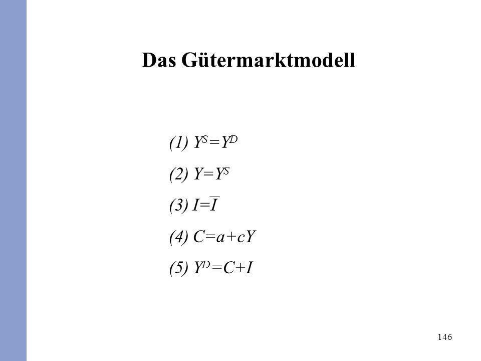 Das Gütermarktmodell YS=YD Y=YS I=I C=a+cY YD=C+I