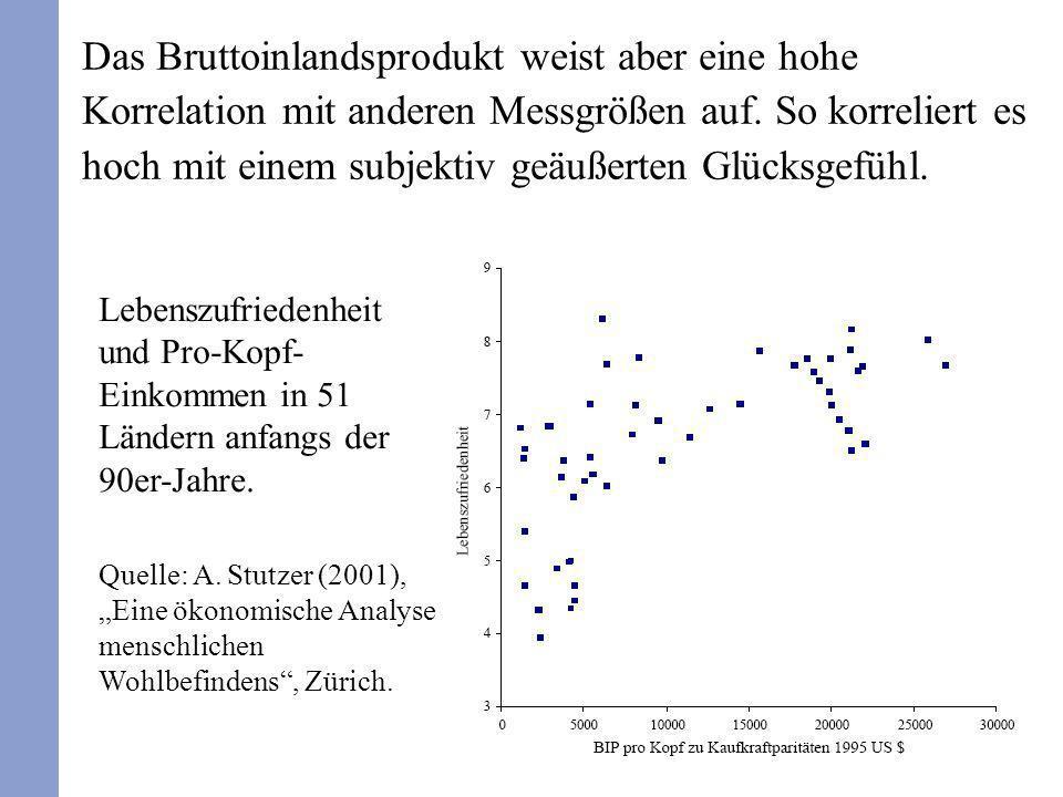 Das Bruttoinlandsprodukt weist aber eine hohe Korrelation mit anderen Messgrößen auf. So korreliert es hoch mit einem subjektiv geäußerten Glücksgefühl.