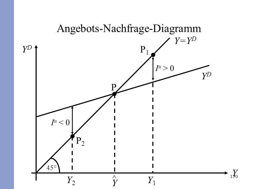 Angebots-Nachfrage-Diagramm