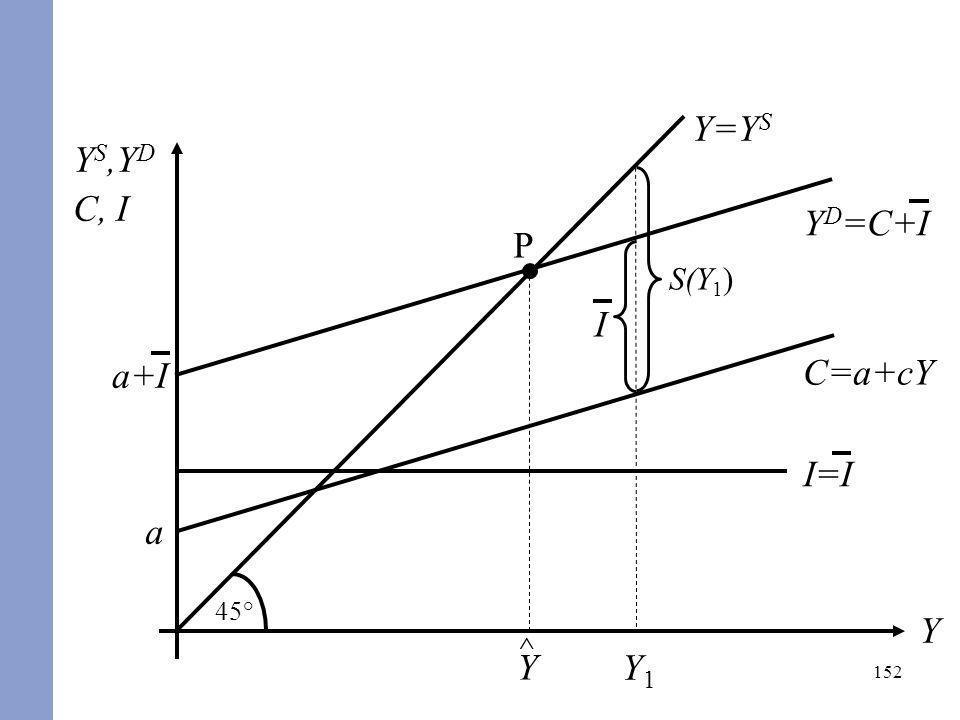 45° Y=YS YS,YD C, I S(Y1) I Y1 YD=C+I a+I P ^ Y C=a+cY a I=I Y
